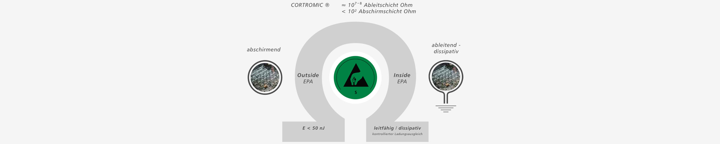 Hans Kolb CORSTAT™ and CORTRONIC® ESD protective packaging for safe use inside and outside the EPA area.