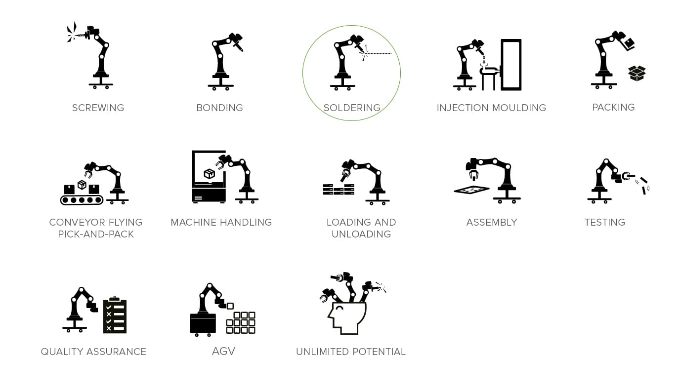 TM Robot - Fields of application